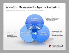 Innovationsmanagement PowerPoint Vorlagen http://www.presentationload.de/innovationsmanagement-tools.html