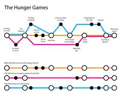 Mapping Out Your Story like a subway map- explanation and example using Hunger Games