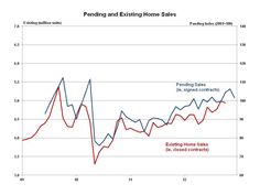 Pending and existing home sales,USA,from NAR