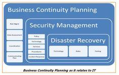 Business Continuity Planning Help Desk - PrepareCenter