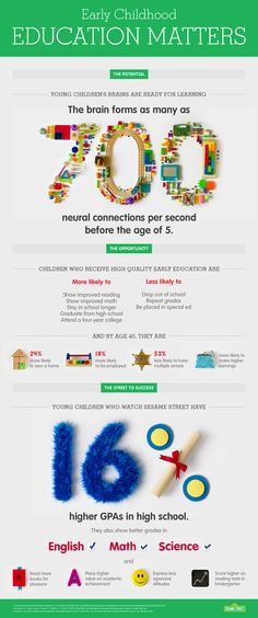 This new infographic from Sesame Workshop has some great stats on why high-quality early education is so important.