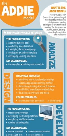 The ADDIE Instructional Design Model Infographic - possibly the best-known instructional design model.
