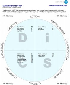 Everything DiSC Facilitator Report, note the names appear in this report
