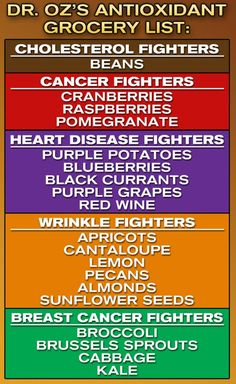 Dr. Oz's Antioxidant Grocery List. Antioxidants to fight cholesterol, cancer, heart disease, wrinkles and breast cancer