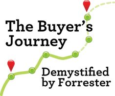 The Buyer's Journey Demystified by Forrester | Content Marketing Forum