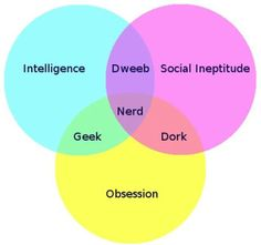Geeks vs. Nerds vs. Dorks infographic. Not sure I agree, though - are dorks obsessive by definition in the way that geeks are?