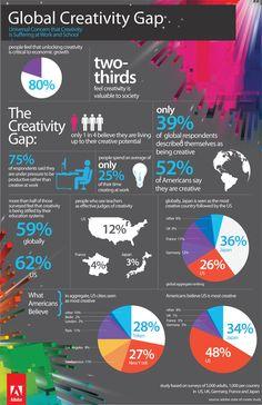 The Global Creativity Gap | AdAge