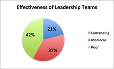 Diagnosing & Coaching Teams: The 3 Essential and 3 Enabling Conditions of Team Effectiveness (Part 1 of 2) - Team Coaching Zone