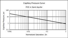 Capillary pressure curve for UTCHEM simulation.