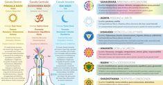 I chakra sono canali di energia che attraversano il nostro corpo. Se i chakra sono malati ne risente tutto l'organismo. Ecco come curare i chakra.