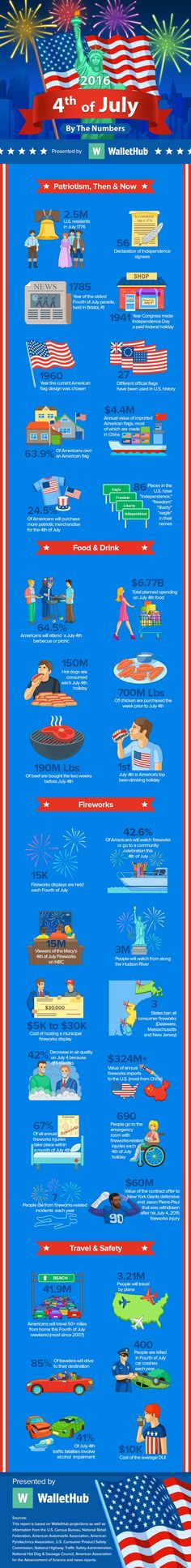 Infographic Of The Day: 4th Of July 2016