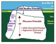 Worksheets Freud Ego Superego Id Worksheet search image and yahoo on pinterest model of the id ego superego