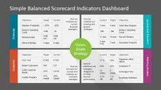 PowerPoint Dashboard Balanced Scorecard KPI's