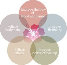 Go see your massage therapist! If you don't have one, Choose ALaura Massage onsite Convenient Quality Care. Massage Clinic, Massage Envy, Massage Tips, Massage Benefits, Massage Room, Baby Massage, Massage Images, Massage Pictures, Massage Therapy Career