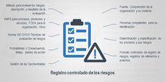 Método Básico Para Gestionar Riesgos – Formato #Descargable