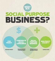 Image result for social innovation poster