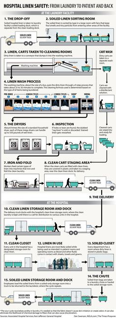 Hospital linen safety: Infographic explains process from laundry to patient and back