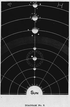 Diagram No. 5.  Sacred Geometry <3
