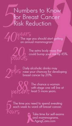 5 Numbers to Know. However, if breast cancer runs in your family like mine, you may need to start mammograms and mris before 40. I had to start at age 30 and so will my daughters.