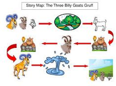 Simple visual story maps that support Pie Corbett's &'Storytelling into Writing&'; and the telling of traditional tales. Maps are included for Billy Goats . Preschool Literacy, Kindergarten Writing, Early Literacy, Teaching Writing, Teaching Resources, Talk 4 Writing, Writing Lessons, Traditional Tales
