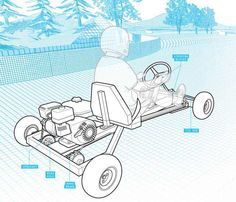 In one day, you can build a go-kart with these plans and parts. It's the most fun you can have on four wheels!