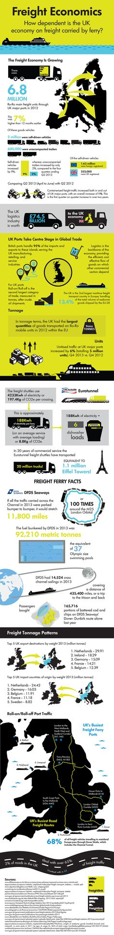 The UK is trying to export its way out of recession and its freight economy bears some truth in this and why its logistics industry is so important to it - Freightlink conducted research and produced an infographic illustrating the UK is dependent on freight ferry transport. See more at Ferrynews.co.uk: http://www.ferrynews.co.uk/news/infographic-how-dependant-uk-economy-freight-ferries
