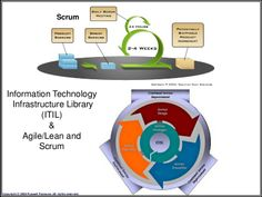 Integration of Agile/Lean, Scrum and ITIL