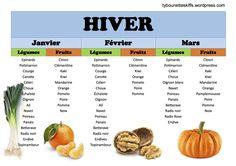 Calendrier des fruits et légumes de l'hiver