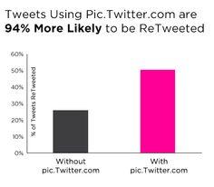 Come utilizzare le immagini su Twitter e migliorare il tuo Engagement