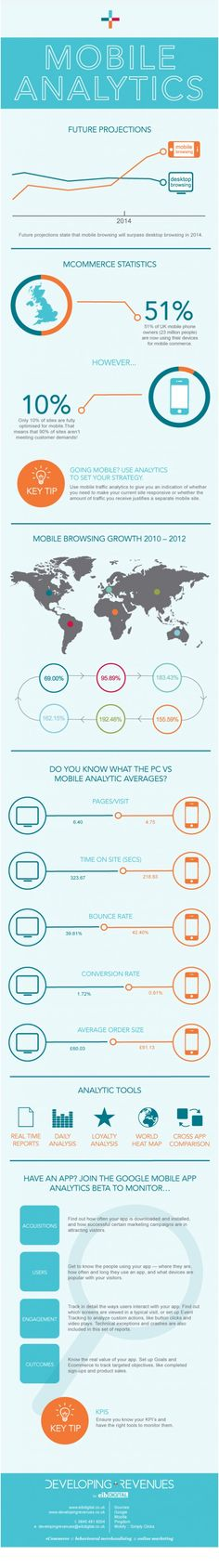Mobile Analytics | Developing Revenues - eCommerce guides and infographics