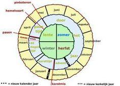 uitleg Kerkelijk jaar zie http://www.jobvanstoffelen.nl/praatjes/archief/2009/november/laatste-zondag-kerkelijk-jaar.html
