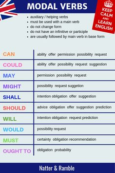 Modal verbs are auxiliary verbs. Types of modal verbs, uses and examples Study English Grammar, English Grammar Worksheets, English Verbs, English Writing Skills, English Vocabulary Words, English Phrases, Learn English Words, English Lessons, English English