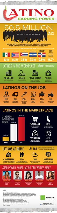 Now encompassing almost 17% of the total U.S. population, Latinos in America are becoming a force in more ways than one.    When it comes to money, Latinos are a growing influence in the workplace and in the consumer marketplace. cccinterpreting,com