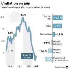L'inflation en hausse de 0,9% sur un an