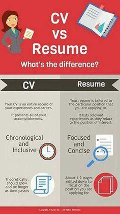 Vitae Vs Resume Amusing Curriculum Vitae Vs Resume Curriculum Vitae  News To Go 3 .