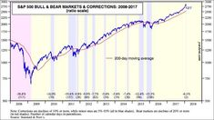S&P500 Corrections since the financial crisis of 2008 #SP500 #Trading
