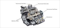 VW Direct Shift Gearbox (DSG) - How Volkswagen DSG Works - DSG Technology