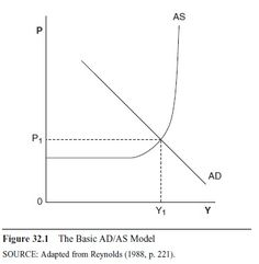 aggregate-demand-and-aggregate-supply-research-paper-f1