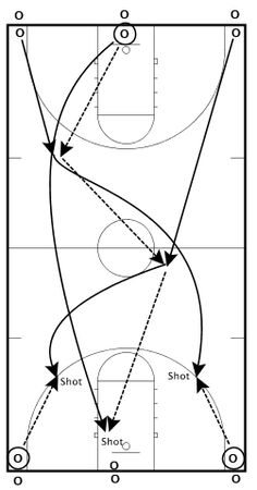 This drill became a staple of practice when I was at the University of Florida. It is a great conditioner and allows you to get a ton of shots up in a small amount of time. The drill is very simple… Basketball Shooting Drills, Girls Basketball Shoes, Basketball Tricks, Basketball Practice, Basketball Plays, Basketball Workouts, Basketball Skills, Adidas Basketball Shoes, Basketball Coach