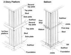 Balloon and Platform Framing: Section Cut at Floor