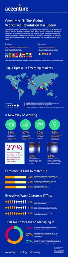 Consumer IT: The Workplace Revolution has Begun