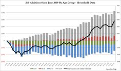 Chart Of The Day: 55 And Under? No Job For You | ZeroHedge