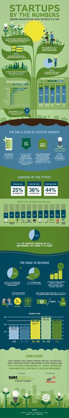 Après un an d'exercice, 25% des start-ups échouent contre 36% en seconde année.