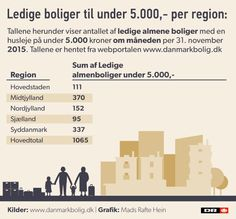 Stigende mangel på billige boliger | Nyheder | DR