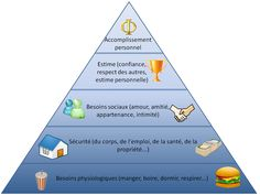 Maslow has set up a hierarchic theory of needs. Description from culturesportive.wordpress.com. I searched for this on bing.com/images