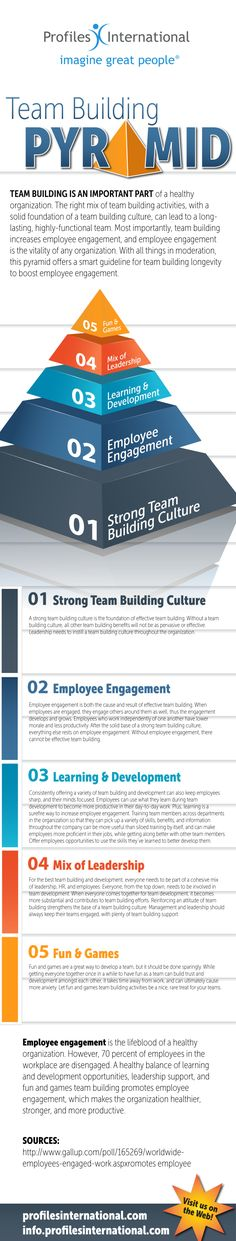 Team Building from the Bottom Up Team Building Exercises, Team Building Activities, Leadership Tips, Leadership Development, Corporate Team Building, Finance, Employee Engagement, Multi Level Marketing, Human Resources