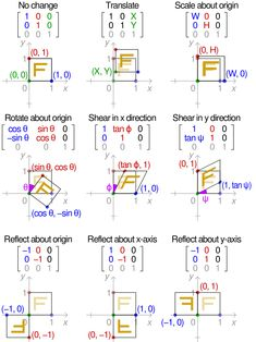 of applying various affine transformation matrices on a unit square. Note that the reflection matrices are special cases of the scaling matrix. Physics Formulas, Physics And Mathematics, Algebra Linear, Affine Transformation, Geometric Transformations, Math Magic, Math Notes, Love Math, Math Notebooks