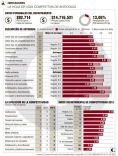 Educación para Antioquia competitiva