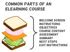 Articulate Rapid E-learning Blog - common parts of an elearning course and how to build templates for elearning and online training