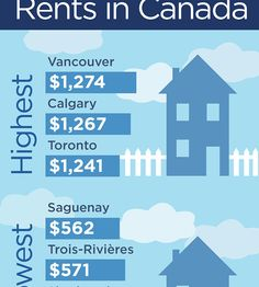 Infographic showing the highest and lowest rents in including and Two Bedroom Apartments, One Bedroom Apartment, Financial News, Calgary, Stock Market, Vancouver, Toronto, Infographic, Canada